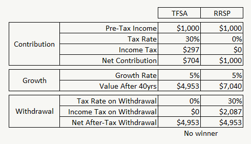 TFSA vs RRSP - No Winner - Same Income Tax Rate