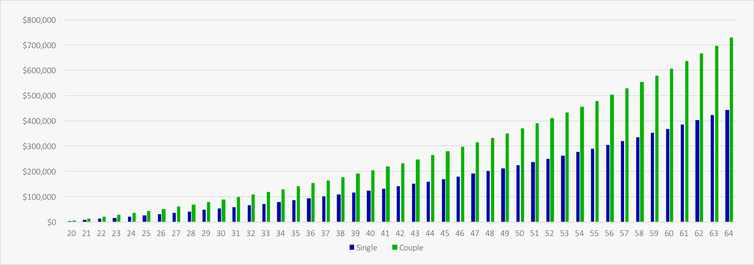 target retirement savings by age chart planeasy