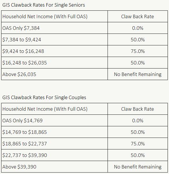 GIS Clawback Rate 2021