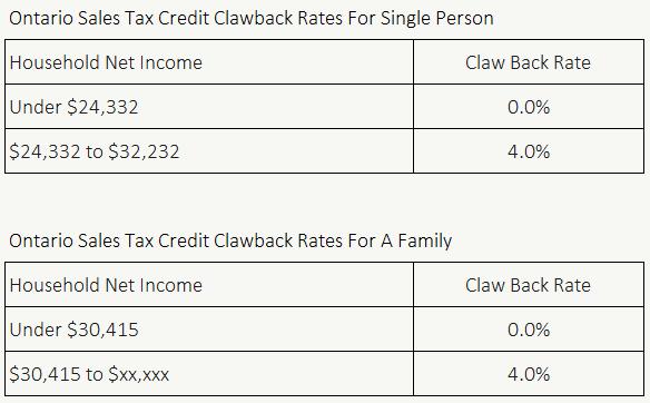 Ontario Sales Tax Credit Clawback Rate 2021