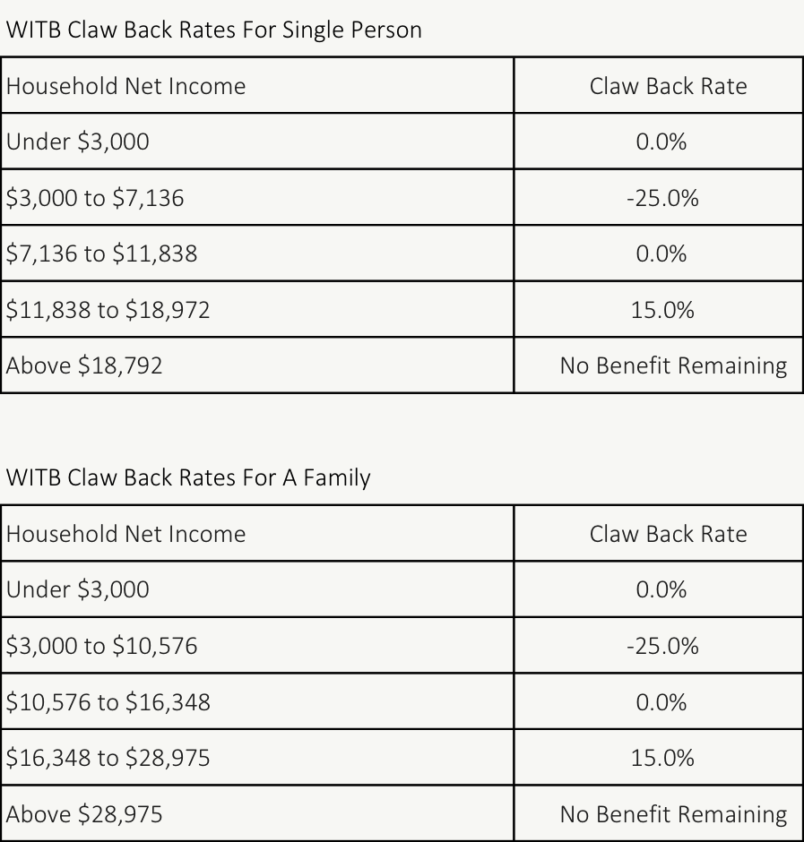 WITB Claw Back Rates v1