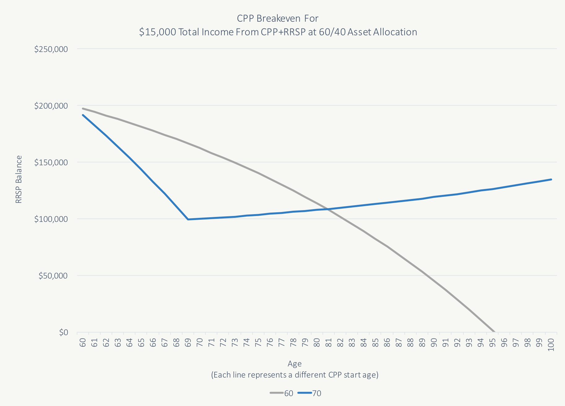 how a lot is cpp for each period of time next to time of life 60