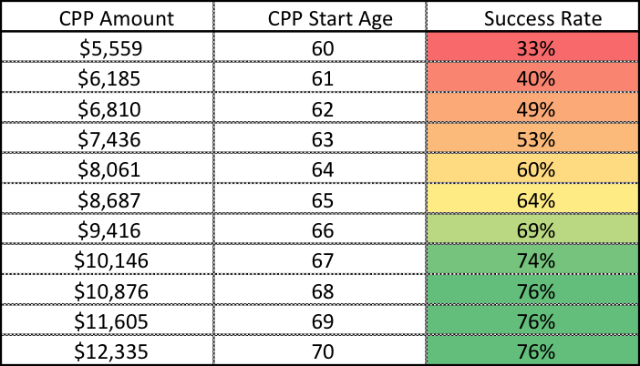 Taking CPP Early or Late - All Ages For Example