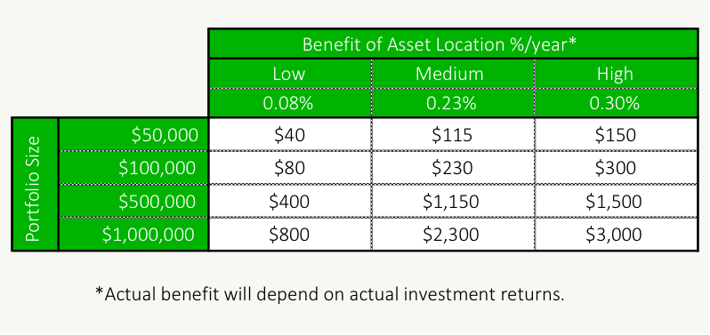 Is Asset Location Really Necessary