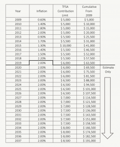 Tfsa Contribution Room 2019 And 2020 Estimate Planeasy