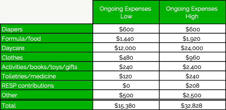 Starting A Family - Ongoing Expenses - PlanEasy