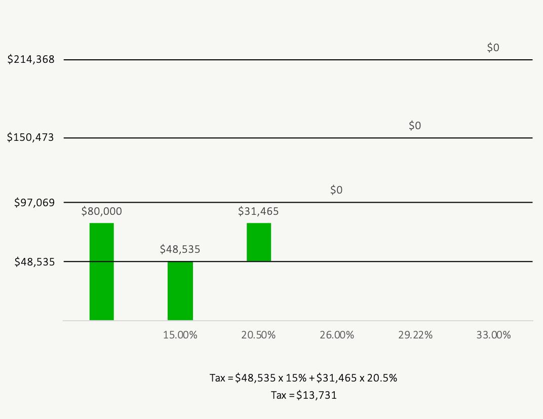 How Do Tax Brackets Work