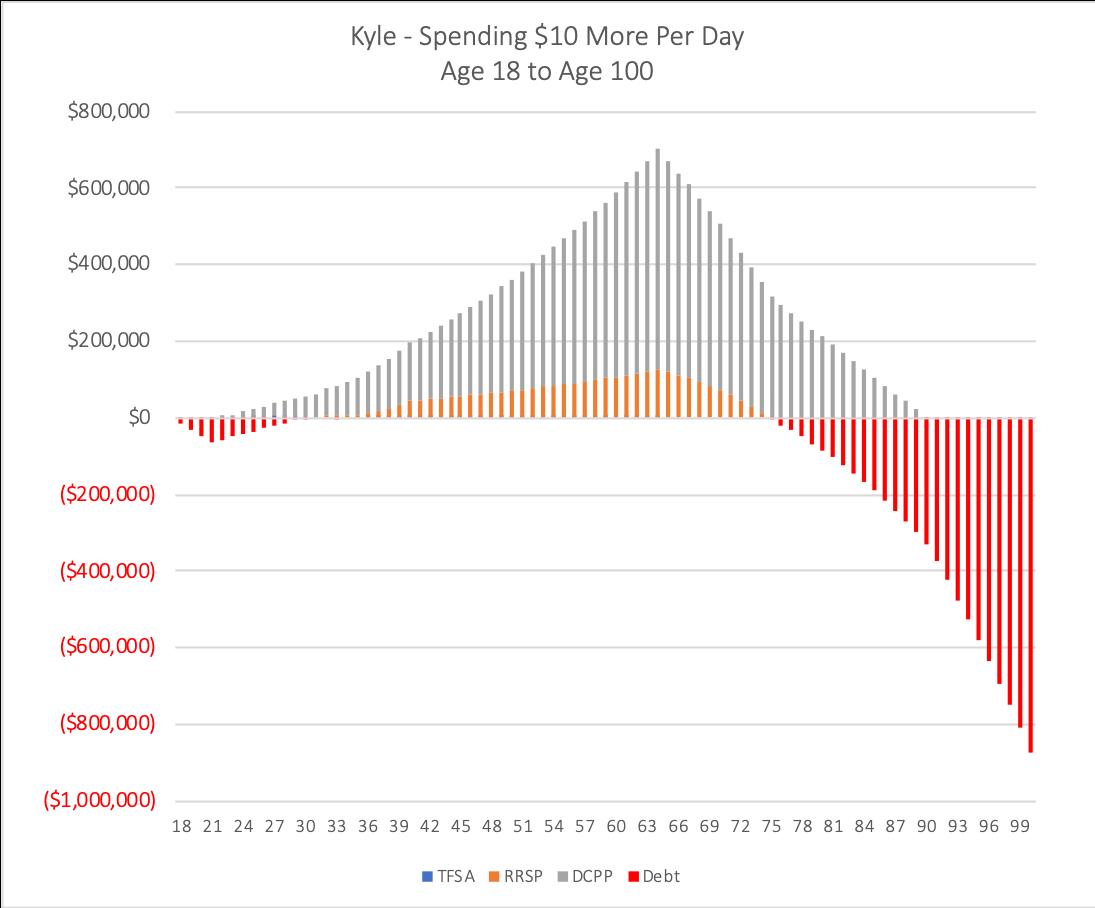 Saving vs Spending - A Case Study