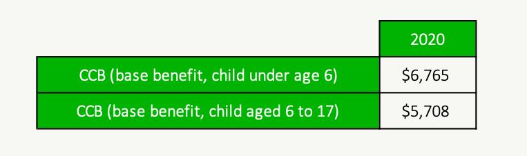 Canada Child Benefit 2020 - Base Amount
