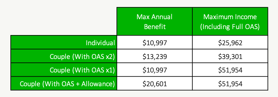 What Is The Guaranteed Income Supplement