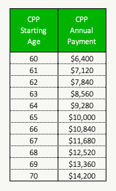 Example CPP Benefit Versus Starting Age