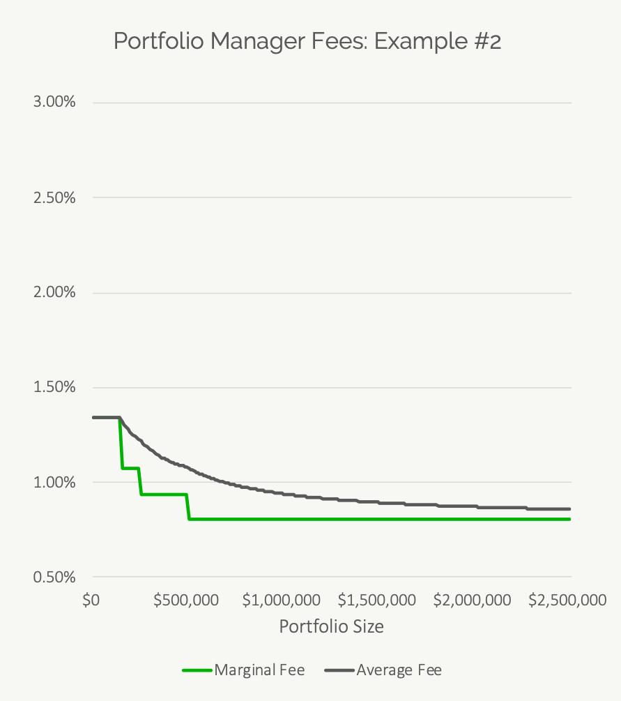Investment Advisor Fees