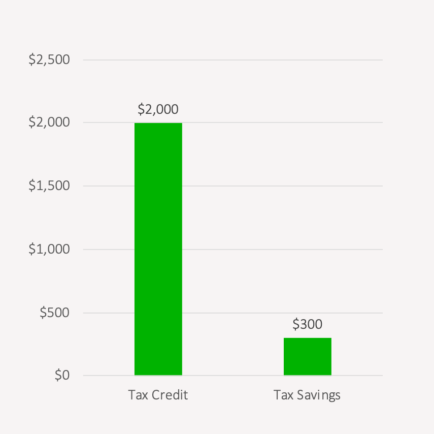What Is The Pension Income Tax Credit
