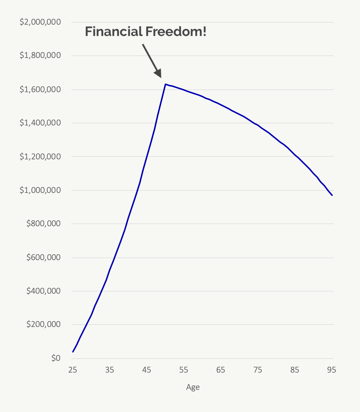 Why We Choose To Spend Our Money On Freedom